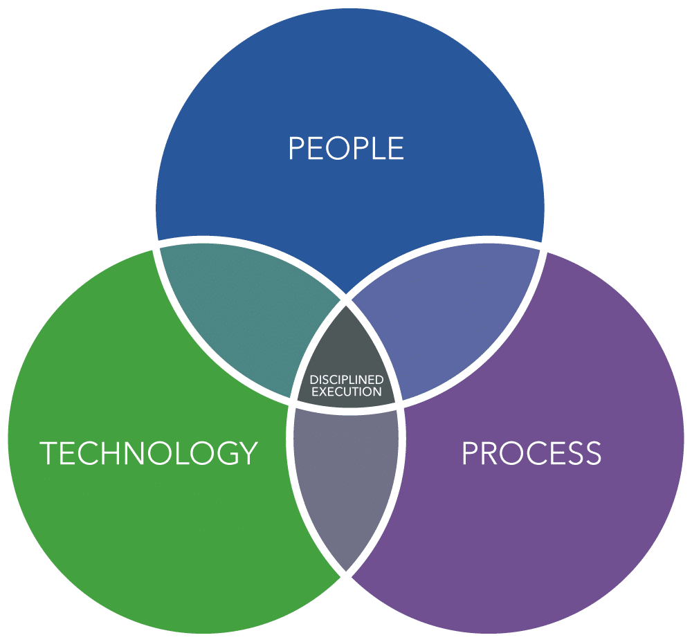 People, Process, Technology Graphic