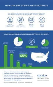 healthcare codes infographic